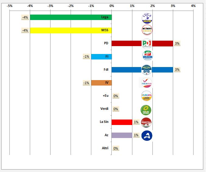 Sondaggio politico  regione Campania Super Indice Regionale Opimedia marzo 2020