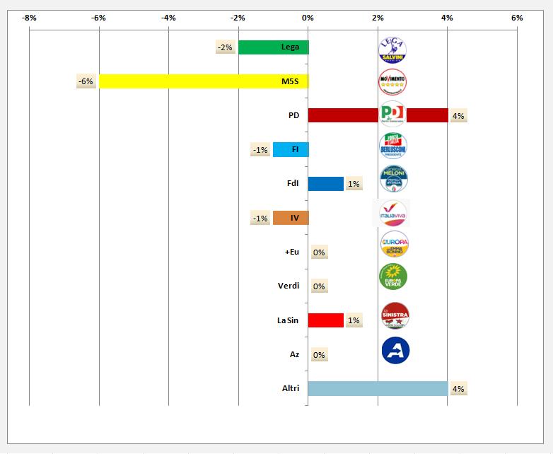 Sondaggio politico  regione Emilia-Romagna  Super Indice Regionale Opimedia marzo 2020