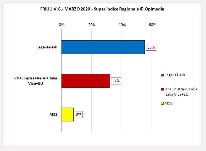 Sondaggio politico  regione Friuli  V.G. Super Indice Regionale Opimedia marzo 2020