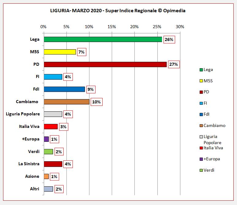 Liguria partiti sondaggio marzo 2020