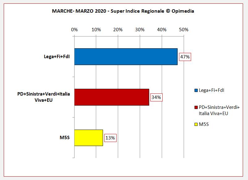 Sondaggio politico  regione Marche  Super Indice Regionale Opimedia marzo 2020