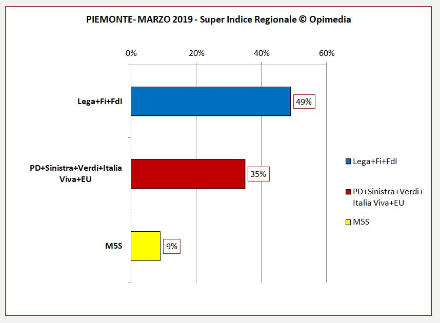 Sondaggio politico  regione Piemonte  Super Indice Regionale Opimedia marzo 2020