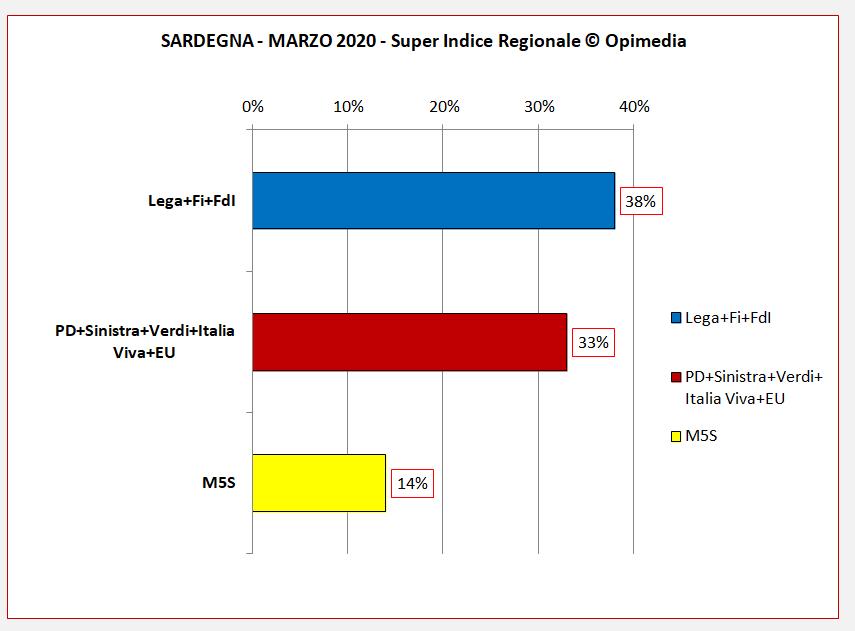 Sondaggio politico  regione Sardegna Super Indice Regionale Opimedia marzo 2020