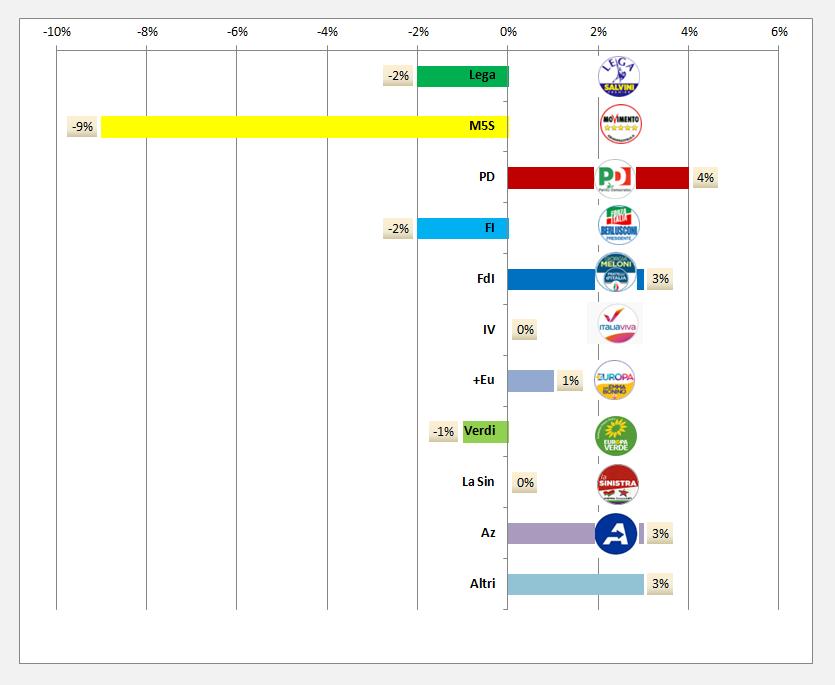 Sondaggio politico  regione Calabria Super Indice Regionale Opimedia marzo 2020