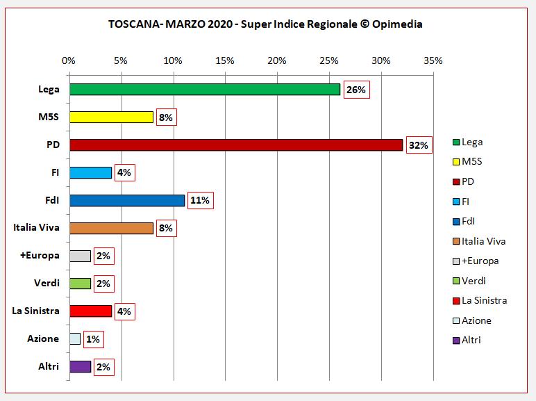 sondaggio Toscana Quinews