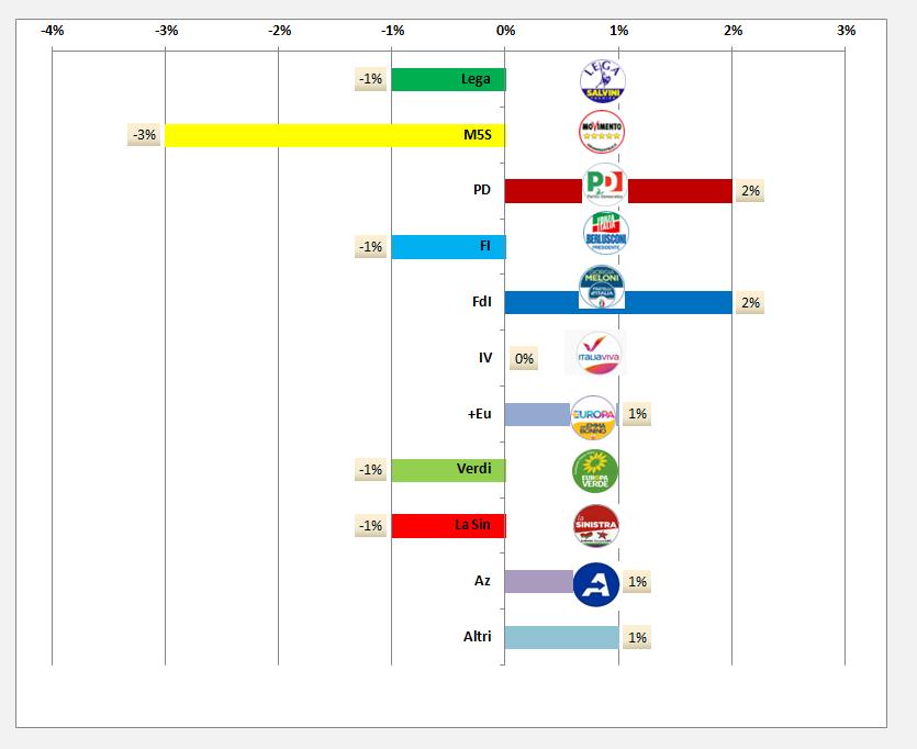 Sondaggio regione Veneto Marzo 2020 Dati SIR Opimedia