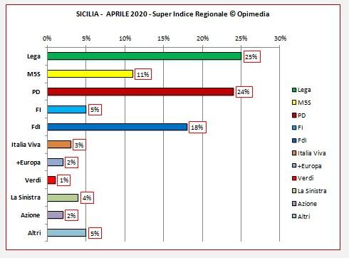 Sardegna sondaggio . Il Super Indice Regionale di Opimedia la Sicilia per il mese di aprile 2020