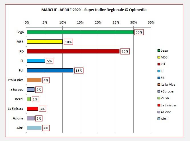 Regione Marche sondaggio . Il Super Indice Regionale di Opimedia le Marche per il mese di aprile 2020