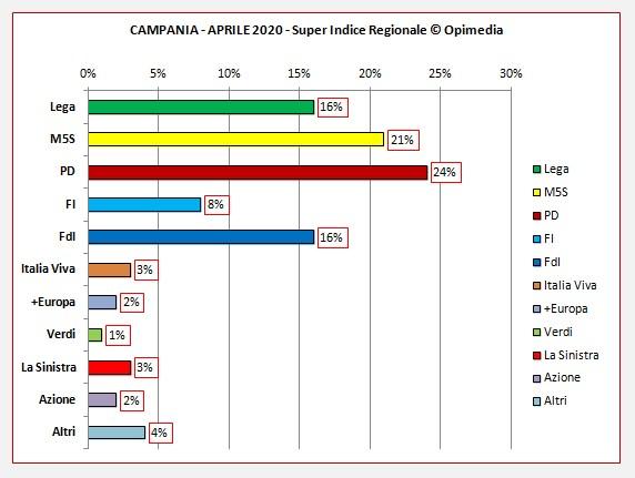 Il Super Indice Regionale di Opimedia della Campania per il mese di aprile 2020