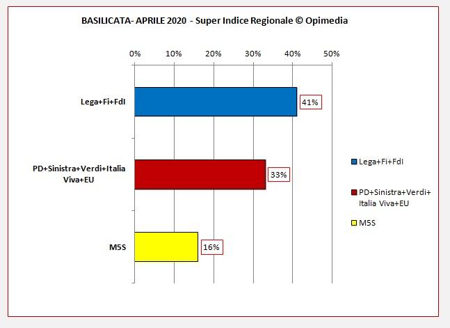 Il Super Indice Regionale di Opimedia della Basilicata per il mese di aprile 2020