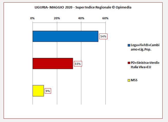 Regione Lombardia sondaggio. Il Super Indice Regionale di Opimedia per la Lombardia del mese di maggio 2020.
