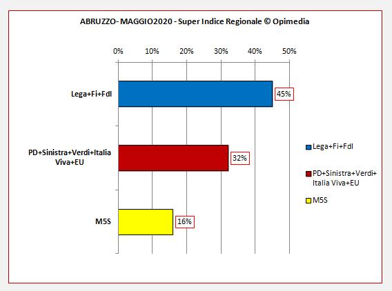Sondaggio Abruzzo - Super Indice Regionale Opimedia maggio 2020