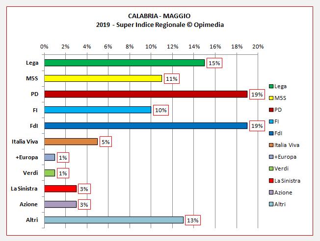 Regione Calabria sondaggio. Il Super Indice Regionale di Opimedia per la Calabria del mese di maggio 2020