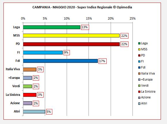 Campania sondaggi. Il Super Indice Regionale di Opimedia per la Campania del mese di maggio 2020.