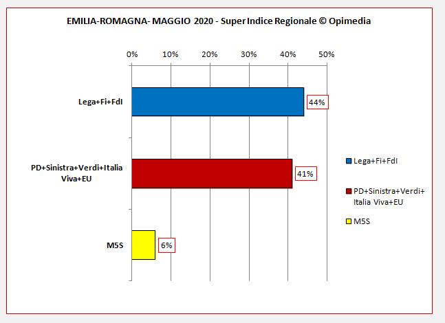 Emilia-Romagna sondaggi. Il Super Indice Regionale di Opimedia per l'Emilia-Romagna del mese di maggio 2020.