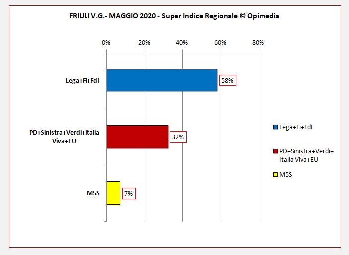Regione Friuli  sondaggio. Il Super Indice Regionale di Opimedia per il Friuli V.G. del mese di maggio 2020.