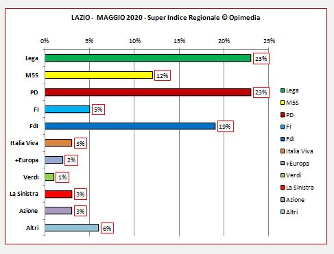 Regione Lazio sondaggio. Il Super Indice Regionale di Opimedia per il Lazio del mese di maggio 2020.