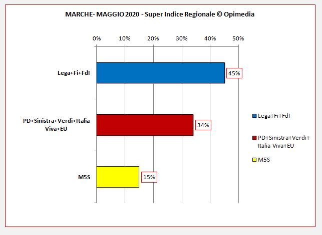Regione Marche sondaggio. Il Super Indice Regionale di Opimedia per le Marche del mese di maggio 2020.