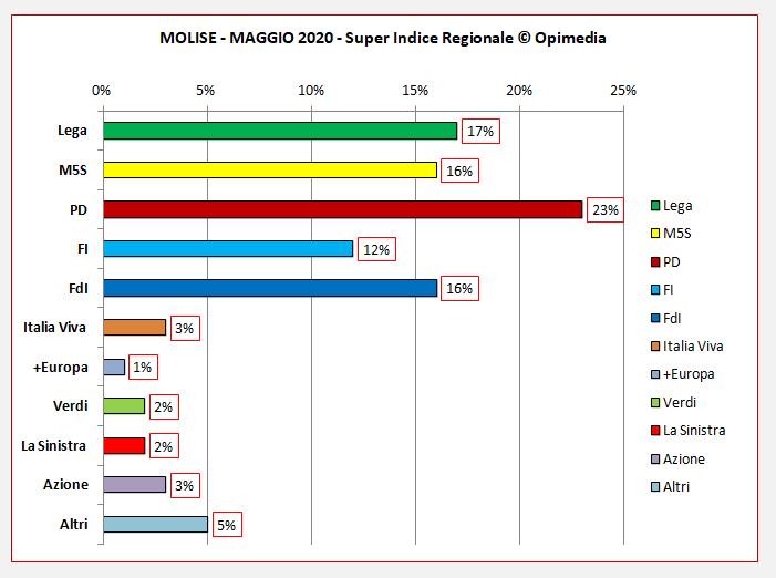 Regione Molise sondaggio. Il Super Indice Regionale di Opimedia per il Molise del mese di maggio 2020.