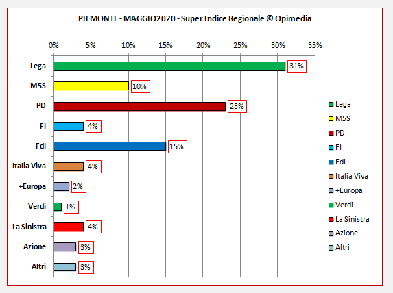 Regione Piemonte sondaggio. Il Super Indice Regionale di Opimedia per il Piemonte del mese di maggio 2020.
