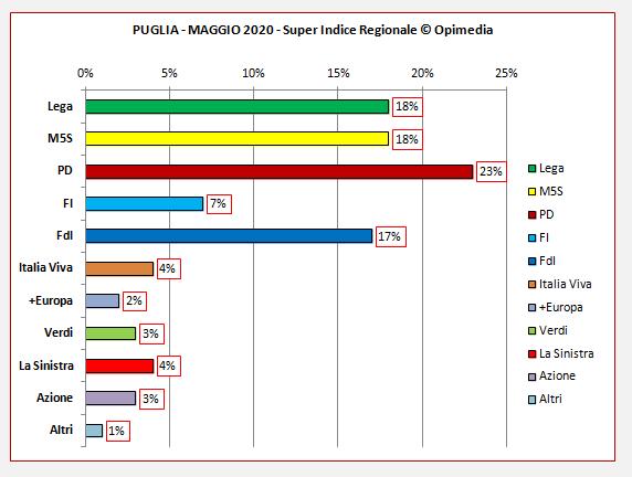 Regione Puglia sondaggio. Il Super Indice Regionale di Opimedia per la Puglia del mese di maggio 2020.