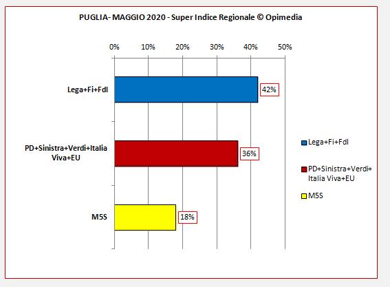 Regione Puglia sondaggio. Il Super Indice Regionale di Opimedia per la Puglia del mese di maggio 2020. schieramenti