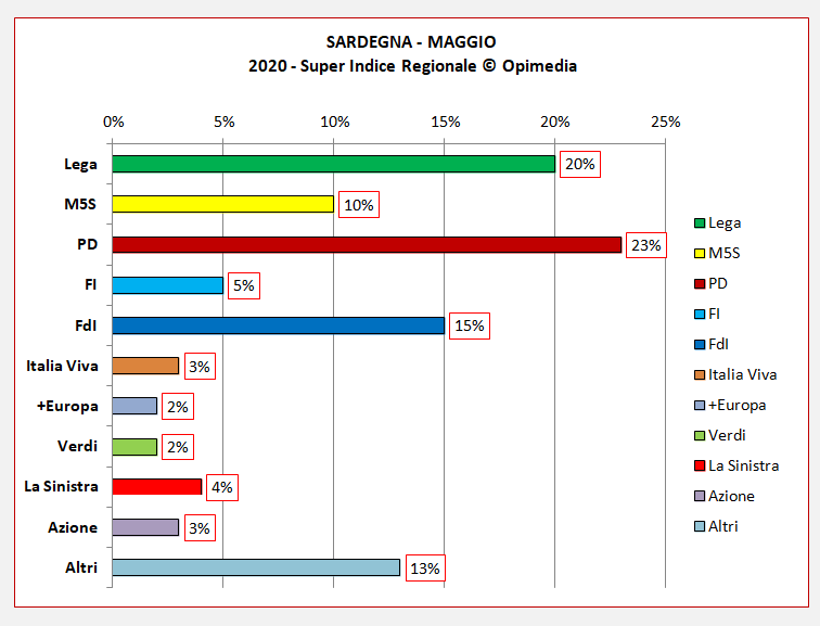 Regione Sardegna sondaggio. Il Super Indice Regionale di Opimedia per la Sardegna del mese di maggio 2020. Sondaggi Opimedia