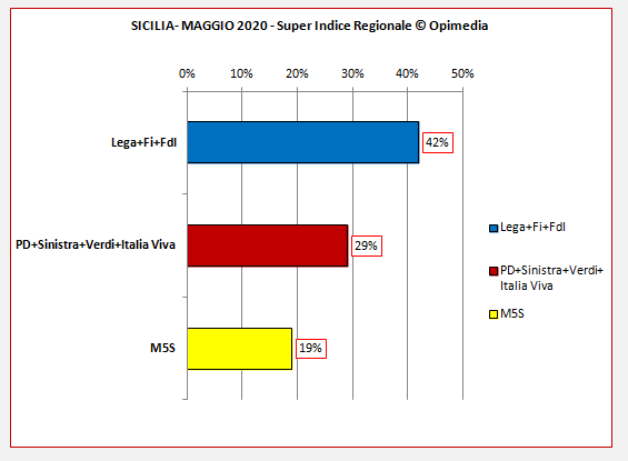 Regione Sicilia sondaggio. Il Super Indice Regionale di Opimedia per la Sicilia del mese di maggio 2020