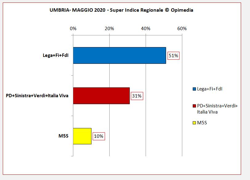Regione Umbria sondaggio. Il Super Indice Regionale di Opimedia per l' Umbria del mese di maggio 2020