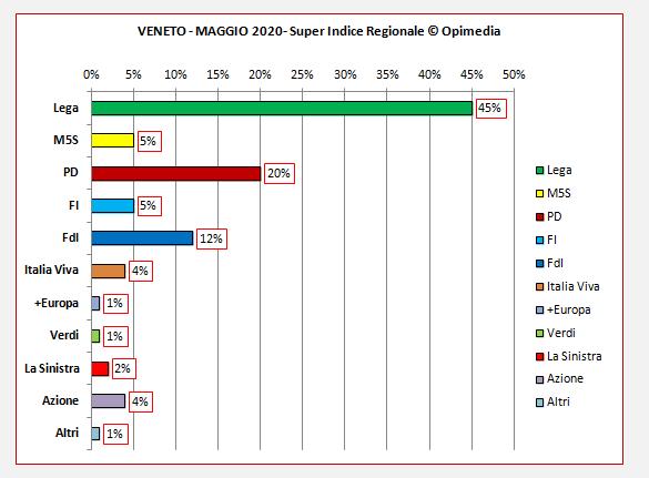 Regione Veneto sondaggio. Il Super Indice Regionale di Opimedia per il Veneto del mese di maggio 2020