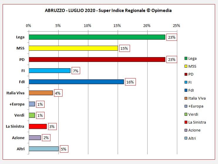 Abruzzo luglio 2020 i dati dei partiti del Super Indice Regionale Opimedia 2020
