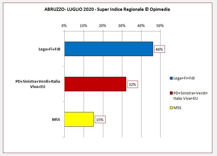Abruzzo luglio 2020 i dati degli schieramenti centro destra e centro sinistra del Super Indice Regionale Opimedia 2020