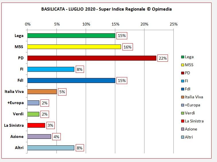 Basilicata luglio 2020 i dati degli schieramenti centro destra e centro sinistra del Super Indice Regionale Opimedia 2020