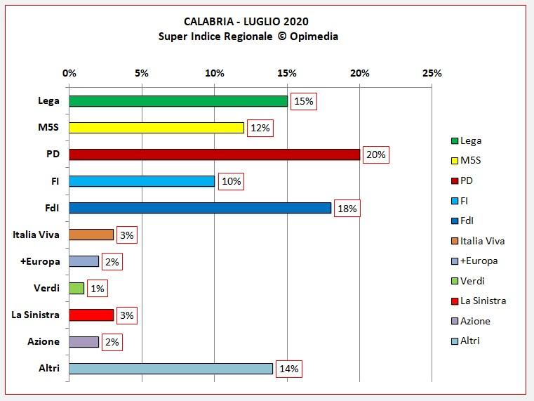 Regione Calabria sondaggio. Il Super Indice Regionale® di Opimedia per la Calabria del mese di aprile 2020. Il Super Indice Regionale © Opimedia è un sistema su base statistica, in grado di fornire l'andamento previsionale dei principali partiti italiani. E' una esclusiva di Opimedia e il modello matematico è protetto da Copyright. Partiti politici, coalizioni: dati sempre aggiornati senza la necessità di effettuare sondaggi continuati. Una sorta di panel elettorale sempre a disposizione. Per info contattaci a info@opimedia.it