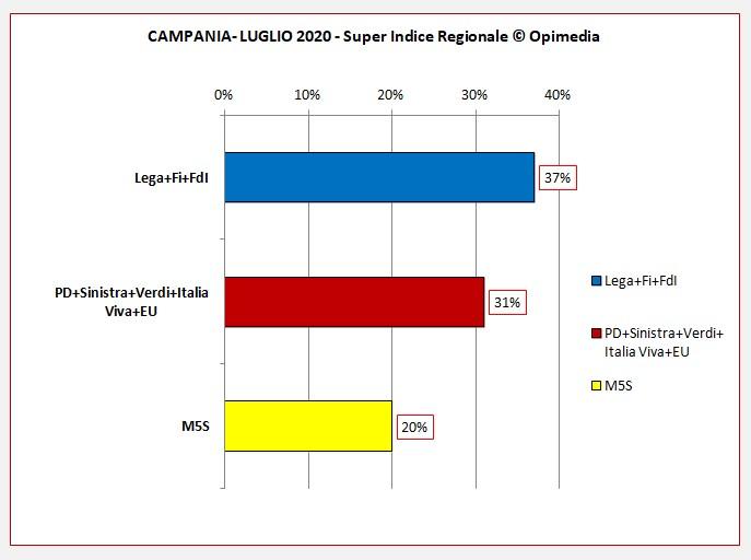 Campania luglio 2020 i dati degli schieramenti centro destra e centro sinistra del Super Indice Regionale Opimedia 2020