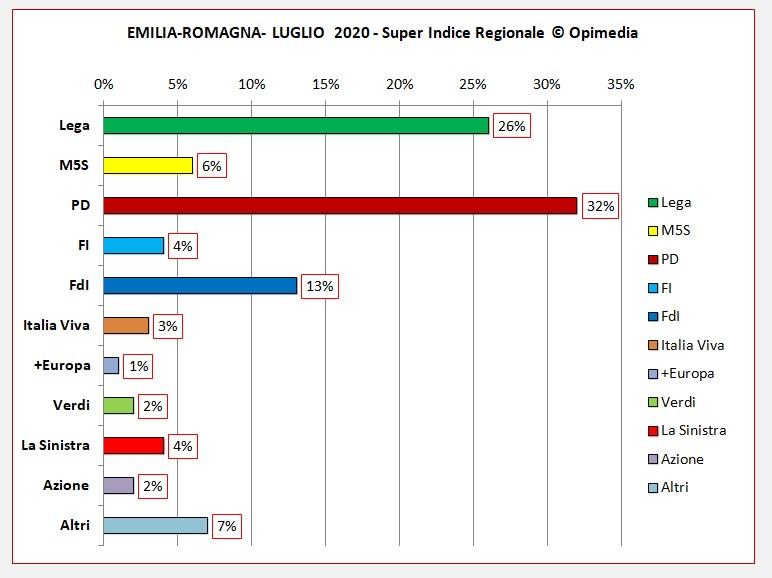 Emilia Romagna luglio 2020 i dati degli schieramenti centro destra e centro sinistra del Super Indice Regionale Opimedia 2020