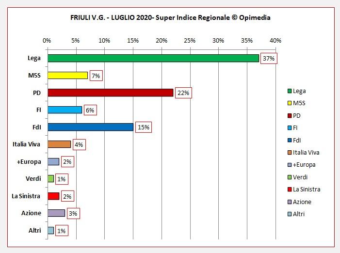 Friuli V.G. luglio 2020 i dati degli schieramenti centro destra e centro sinistra del Super Indice Regionale Opimedia 2020