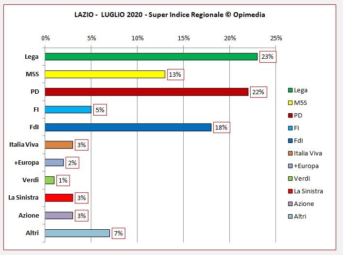 Lazio luglio 2020 i dati dei partiti del Super Indice Regionale Opimedia 2020