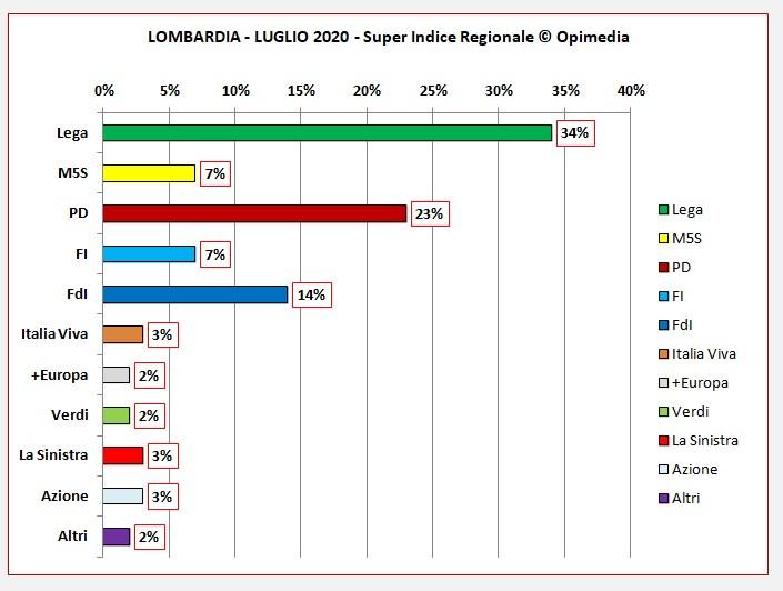 Lombardia luglio 2020 i dati degli schieramenti centro destra e centro sinistra del Super Indice Regionale Opimedia 2020