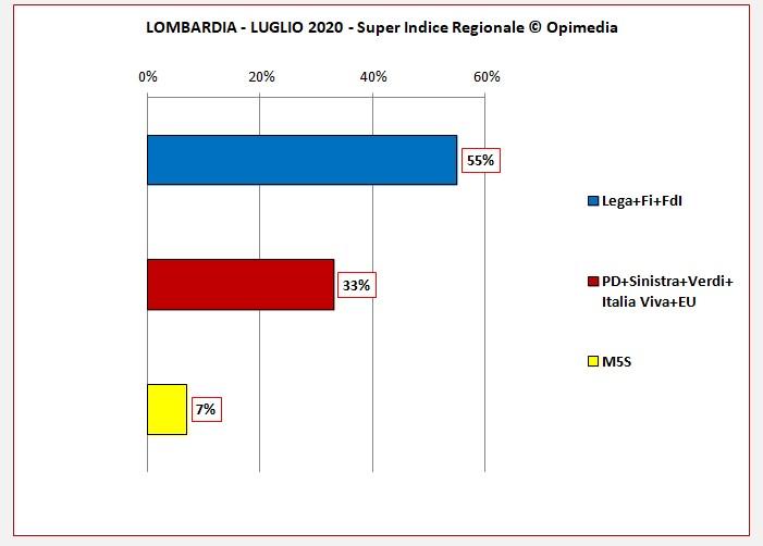 Lombardia il sondaggio di Opimedia. Il Super Indice Regionale ® di Opimedia per la Lombardia del mese di luglio 2020. Partiti e schieramenti