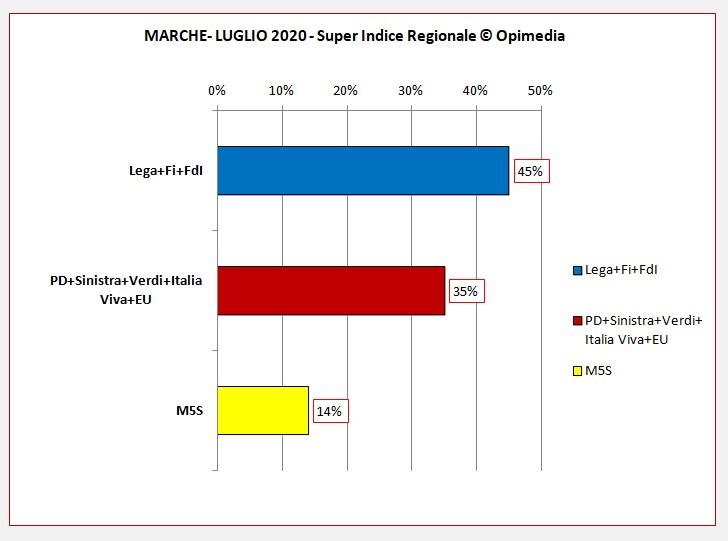 Marche luglio 2020 i dati degli schieramenti centro destra e centro sinistra del Super Indice Regionale Opimedia 2020