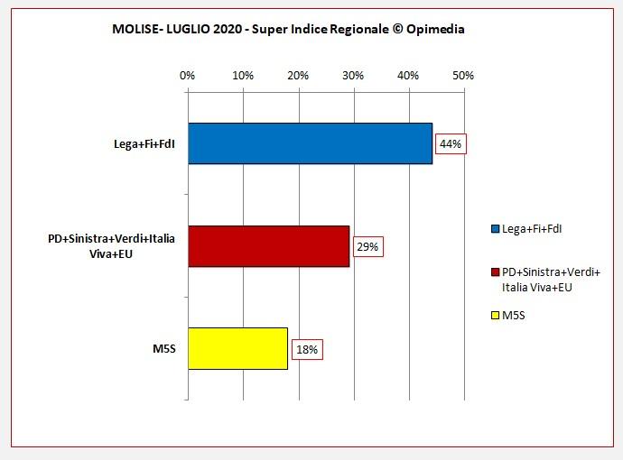 Molise luglio 2020 i dati degli schieramenti centro destra e centro sinistra del Super Indice Regionale Opimedia 2020