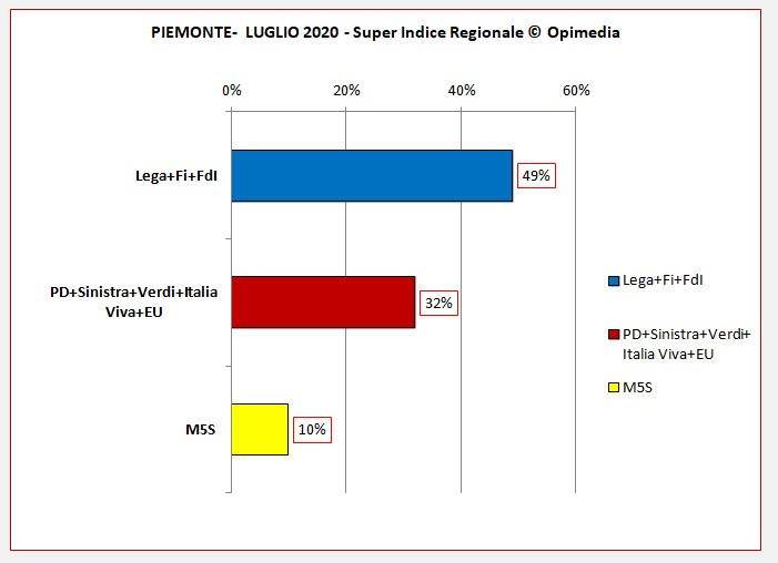 Piemonte il sondaggio di Opimedia. Il Super Indice Regionale ® di Opimedia per il Piemonte del mese di luglio 2020. Partiti e schieramenti