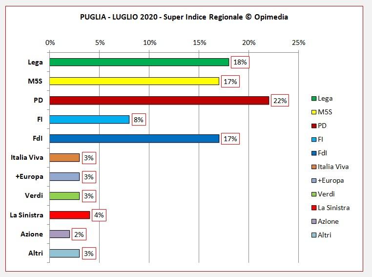 Puglia luglio 2020 i dati degli schieramenti centro destra e centro sinistra del Super Indice Regionale Opimedia 2020