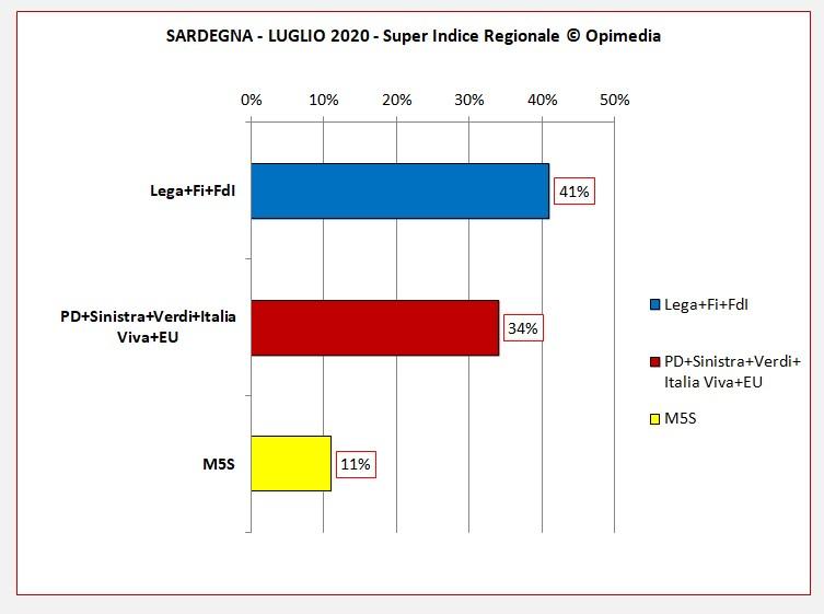 Sardegna il sondaggio di Opimedia. Il Super Indice Regionale ® di Opimedia per la Sardegna del mese di luglio 2020. Partiti e schieramenti