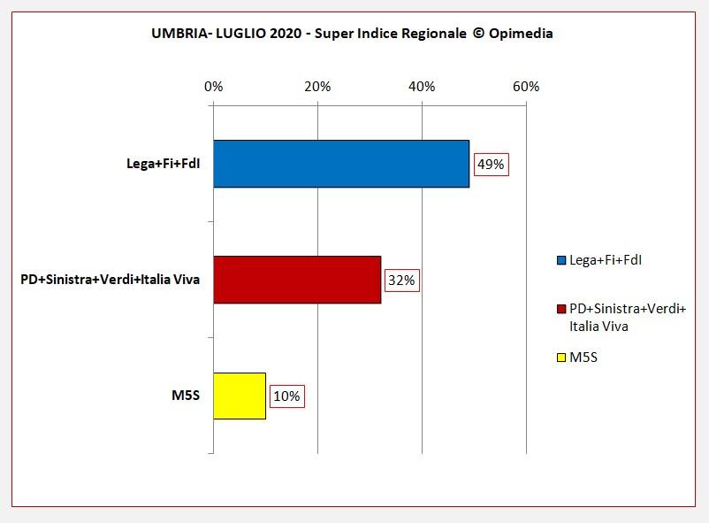 Umbria luglio 2020 i dati degli schieramenti centro destra e centro sinistra del Super Indice Regionale Opimedia 2020