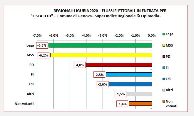 Flussi elettorali Genova città
